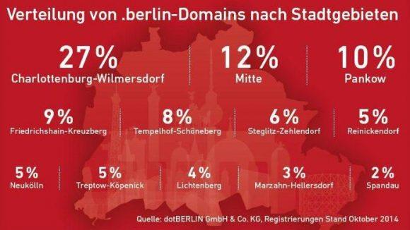 .berlin-Domain